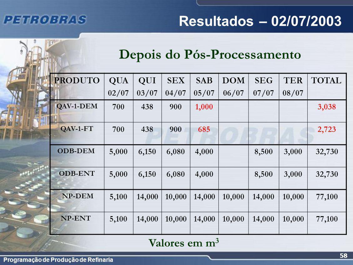 Programação de Produção de Refinaria 58 Resultados – 02/07/2003 PRODUTOQUA 02/07 QUI 03/07 SEX 04/07 SAB 05/07 DOM 06/07 SEG 07/07 TER 08/07 TOTAL QAV-1-DEM 7004389001,000 3,038 QAV-1-FT 700438900685 2,723 ODB-DEM 5,0006,1506,0804,000 8,5003,00032,730 ODB-ENT 5,0006,1506,0804,000 8,5003,00032,730 NP-DEM 5,10014,00010,00014,00010,00014,00010,00077,100 NP-ENT 5,10014,00010,00014,00010,00014,00010,00077,100 Depois do Pós-Processamento Valores em m 3