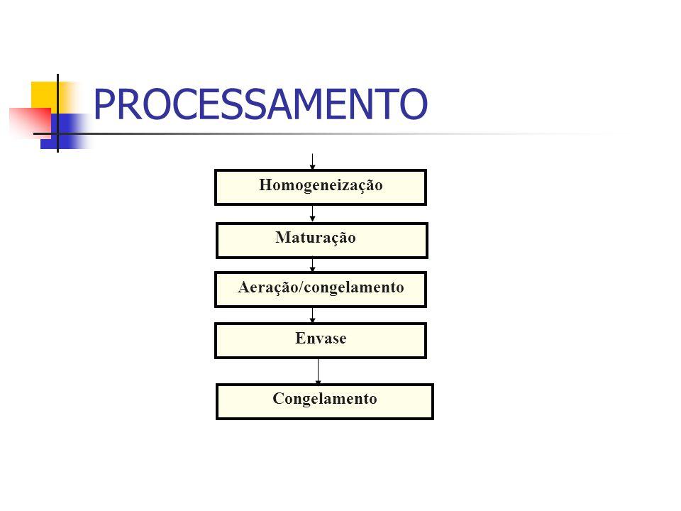 PROCESSAMENTO Homogeneização Maturação Aeração/congelamento Envase Congelamento