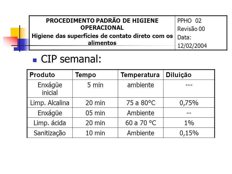 CIP semanal: ProdutoTempoTemperaturaDiluição Enxágüe inicial 5 minambiente--- Limp. Alcalina20 min75 a 80°C0,75% Enxágüe05 minAmbiente-- Limp. ácida20