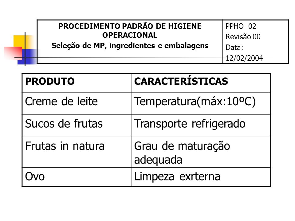 PRODUTOCARACTERÍSTICAS Creme de leiteTemperatura(máx:10ºC) Sucos de frutasTransporte refrigerado Frutas in naturaGrau de maturação adequada OvoLimpeza exrterna PROCEDIMENTO PADRÃO DE HIGIENE OPERACIONAL Seleção de MP, ingredientes e embalagens PPHO 02 Revisão 00 Data: 12/02/2004