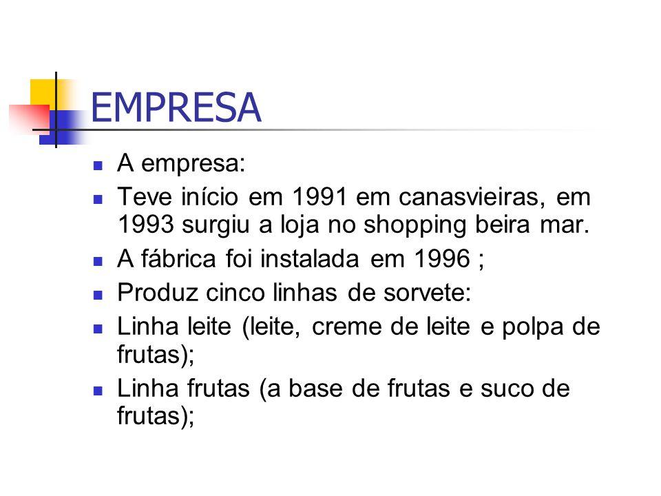 EMPRESA Linha Light (sem açúcar e sem gordura), Frozen iogurte (base de iogurte natural e polpa de frutas); Soya ice (proteína de soja sem lactose e sem colesterol); Produtos : embalagens de 2, 6 e 10 litros; Copo Sundae de 250ml; Cucuruchos, picolés, tortas de sorvete; panetone