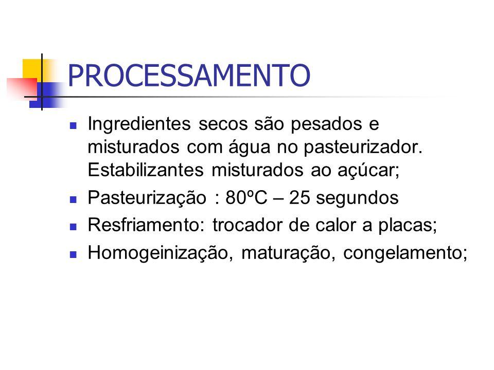 PROCESSAMENTO Ingredientes secos são pesados e misturados com água no pasteurizador. Estabilizantes misturados ao açúcar; Pasteurização : 80ºC – 25 se