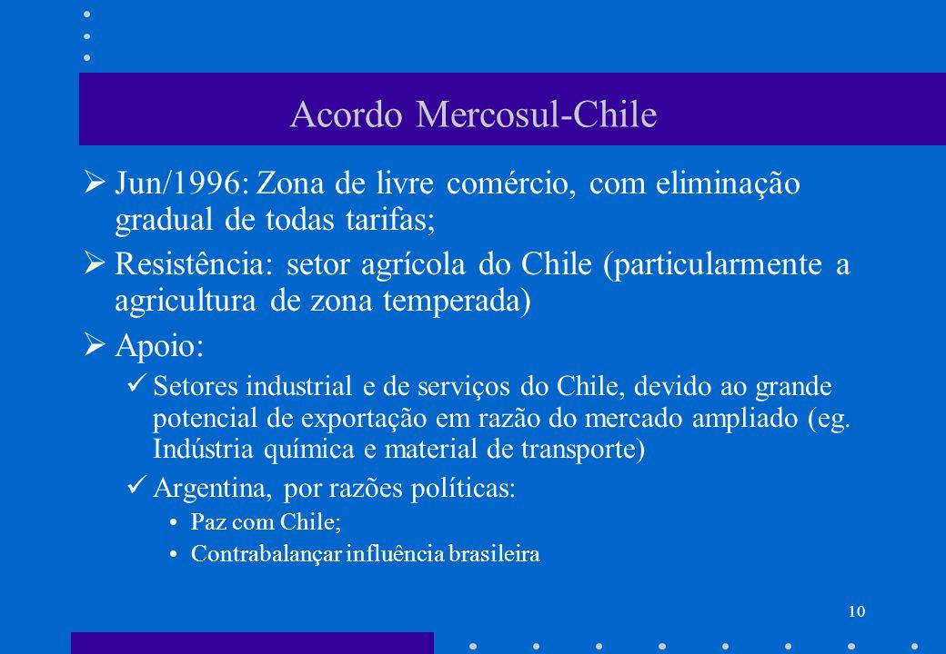 9 Mercosul e ALADI Fato: As exportações do Mercosul para o resto da Aladi são menos de 10%. Mas o resto da Aladi é o segundo maior destino das exporta