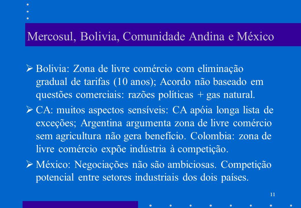 10 Acordo Mercosul-Chile Jun/1996: Zona de livre comércio, com eliminação gradual de todas tarifas; Resistência: setor agrícola do Chile (particularme