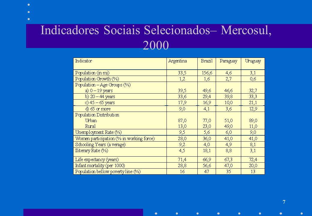 6 Mercosul – Datas Importantes Mercosul: é uma união aduaneira imperfeita devido às listas de exceção (TEC sobre bens de capital e produtos de alta tecnologia).