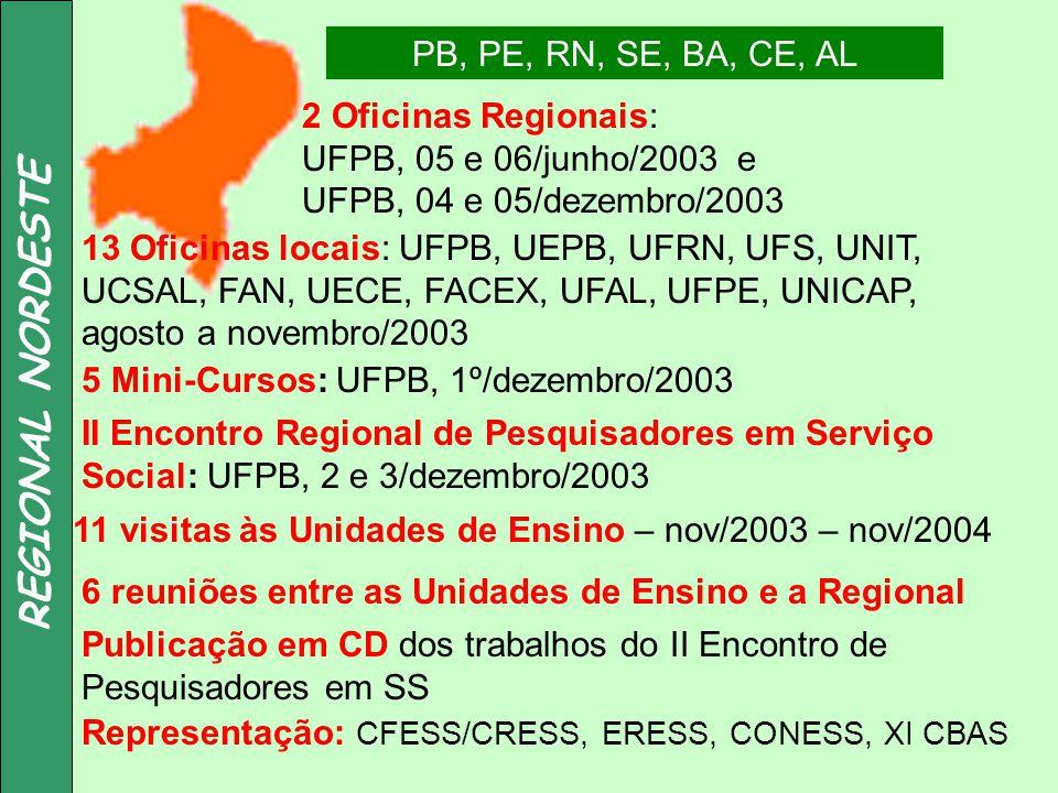 REGIONAL NORDESTE PB, PE, RN, SE, BA, CE, AL 2 Oficinas Regionais: UFPB, 05 e 06/junho/2003 e UFPB, 04 e 05/dezembro/2003 13 Oficinas locais: UFPB, UE