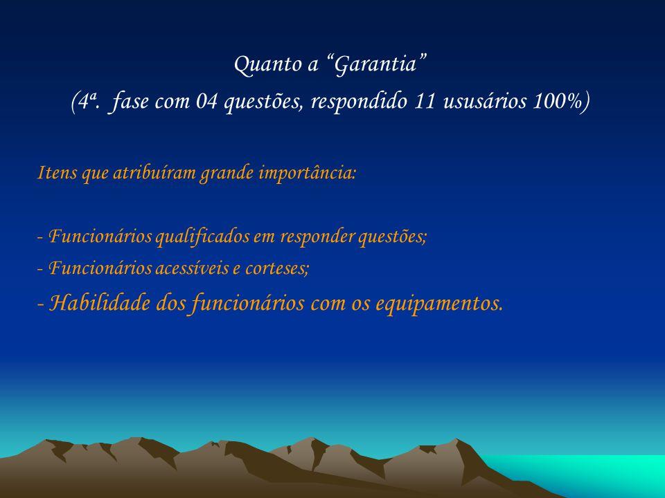 Quanto a Garantia (4ª. fase com 04 questões, respondido 11 ususários 100%) Itens que atribuíram grande importância: - Funcionários qualificados em res