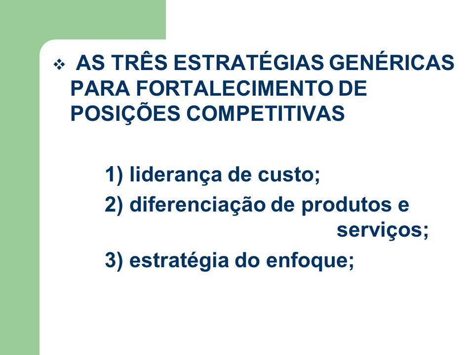 AS TRÊS ESTRATÉGIAS GENÉRICAS PARA FORTALECIMENTO DE POSIÇÕES COMPETITIVAS 1) liderança de custo; 2) diferenciação de produtos e serviços; 3) estratégia do enfoque;