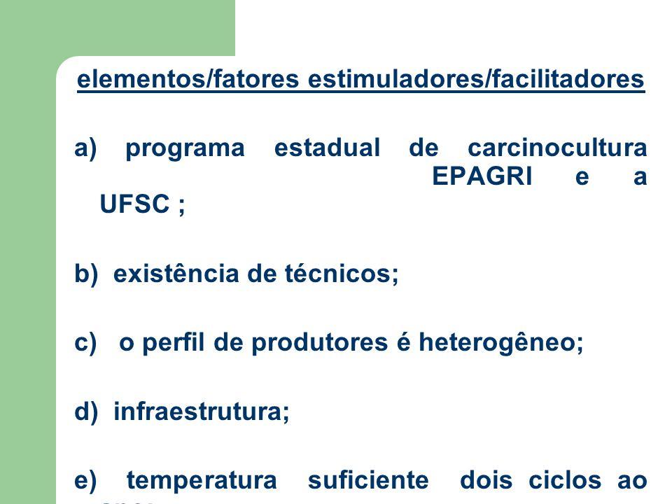 elementos/fatores estimuladores/facilitadores a) programa estadual de carcinocultura EPAGRI e a UFSC ; b) existência de técnicos; c) o perfil de produtores é heterogêneo; d) infraestrutura; e) temperatura suficiente dois ciclos ao ano;