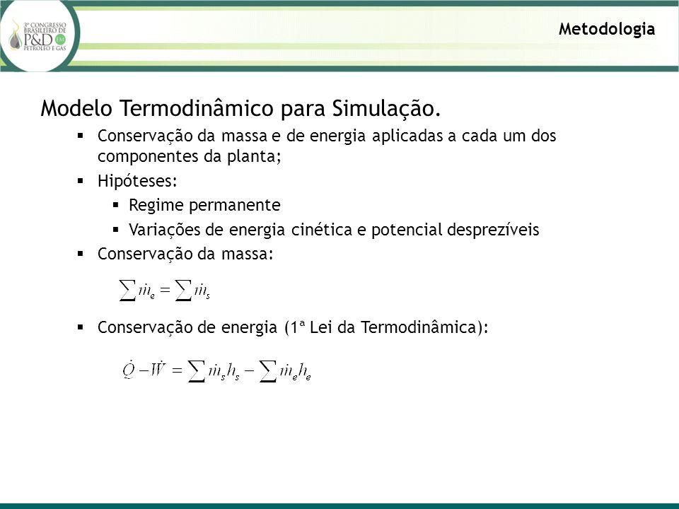 Metodologia Modelo Termodinâmico para Simulação.