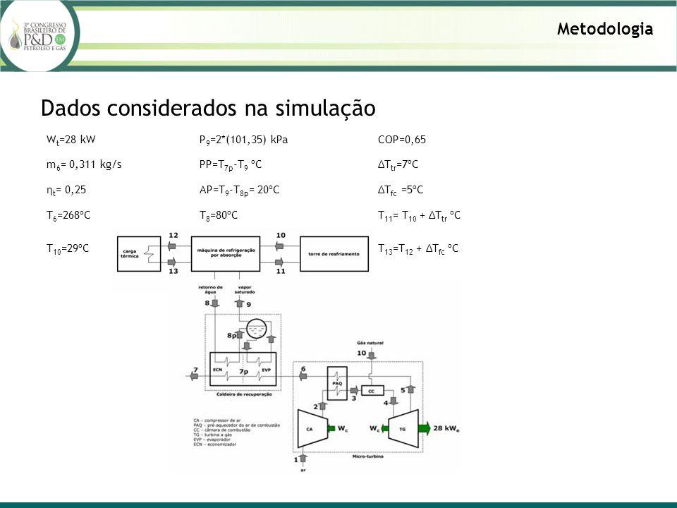 Metodologia Dados considerados na simulação W t =28 kWP 9 =2*(101,35) kPaCOP=0,65 m 6 = 0,311 kg/sPP=T 7p -T 9 ºCΔT tr =7ºC η t = 0,25AP=T 9 -T 8p = 20ºCΔT fc =5ºC T 6 =268ºCT 8 =80ºCT 11 = T 10 + ΔT tr ºC T 10 =29ºCT 13 =T 12 + ΔT fc ºC