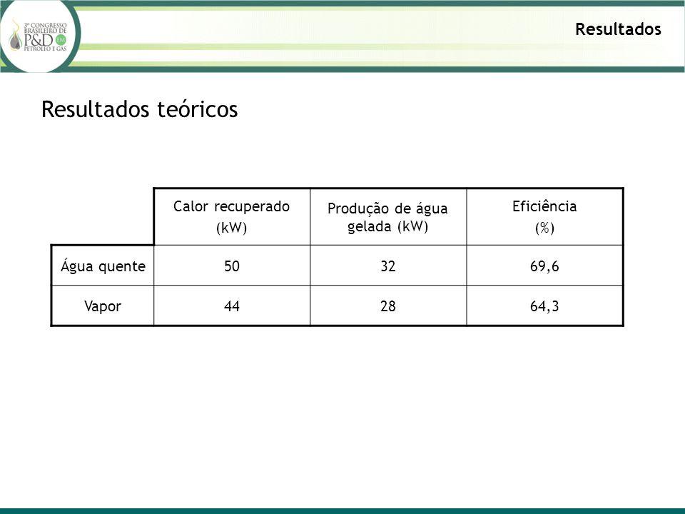 Resultados Resultados teóricos Calor recuperado (kW) Produção de água gelada (kW) Eficiência (%) Água quente503269,6 Vapor442864,3