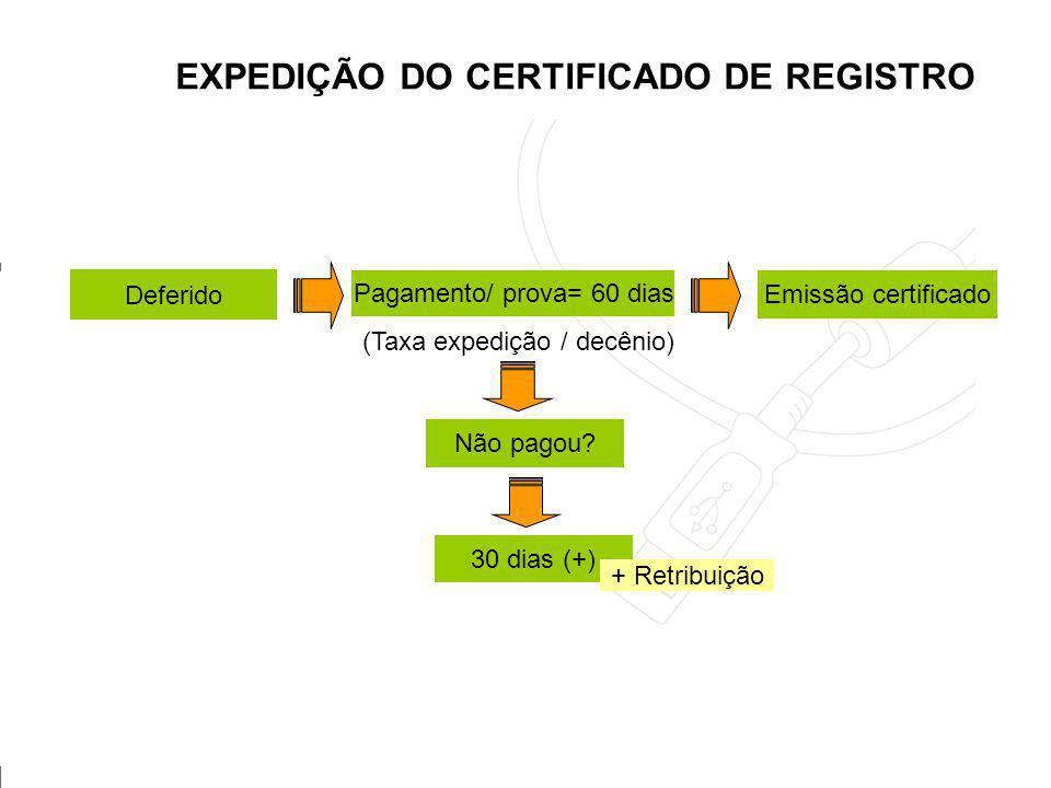 EXPEDIÇÃO DO CERTIFICADO DE REGISTRO UFSC CPGD 2006 Deferido Pagamento/ prova= 60 dias Emissão certificado Não pagou? (Taxa expedição / decênio) 30 di