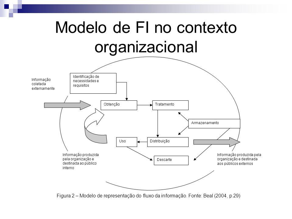 Modelo de FI no contexto organizacional Figura 2 – Modelo de representação do fluxo da informação. Fonte: Beal (2004, p.29) Informação coletada extern