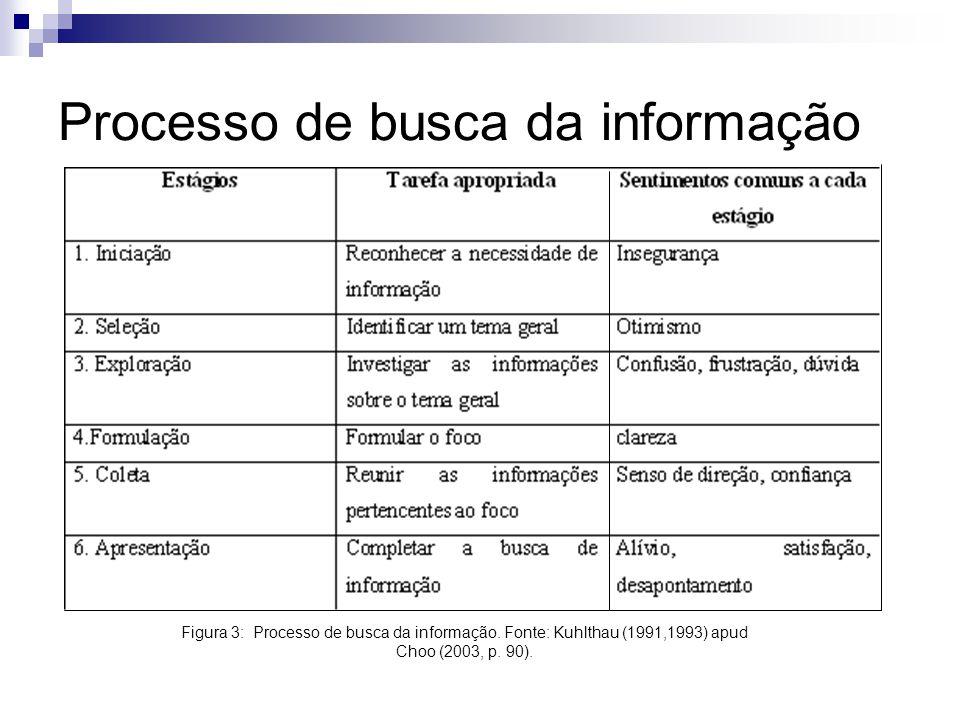 Processo de busca da informação Figura 3: Processo de busca da informação. Fonte: Kuhlthau (1991,1993) apud Choo (2003, p. 90).