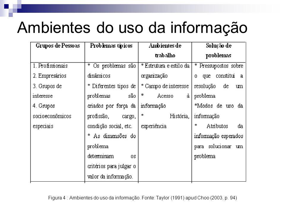 Ambientes do uso da informação Figura 4 : Ambientes do uso da informação. Fonte: Taylor (1991) apud Choo (2003, p. 94)