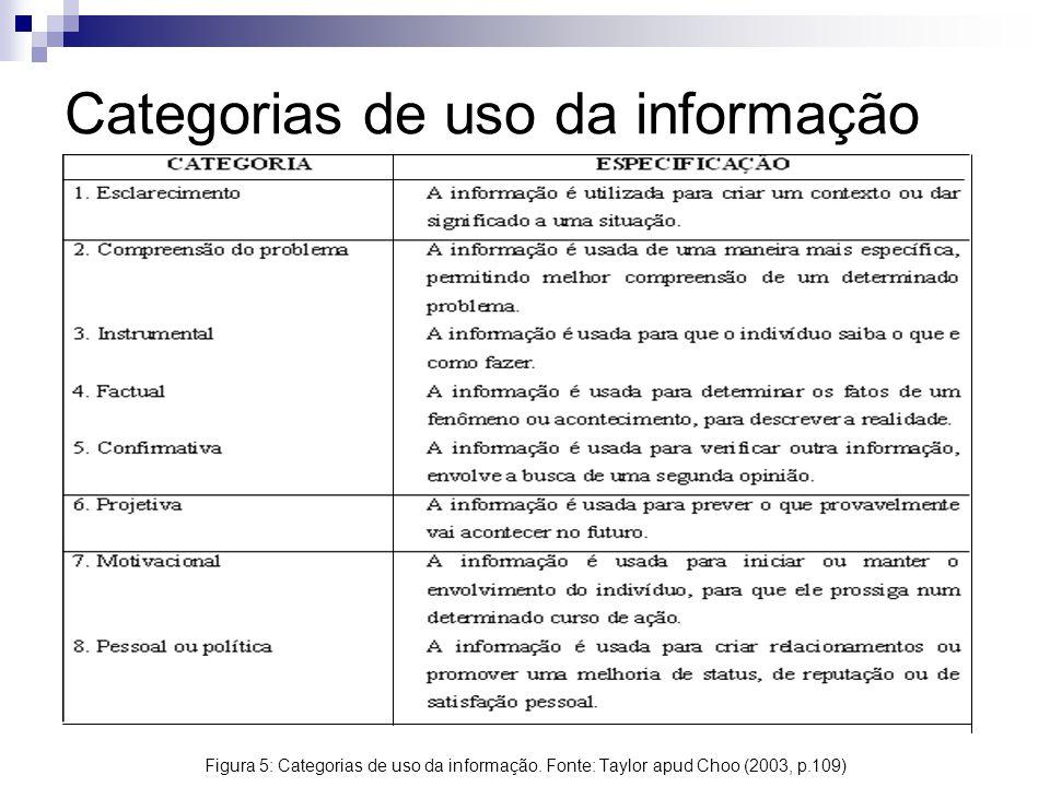 Categorias de uso da informação Figura 5: Categorias de uso da informação. Fonte: Taylor apud Choo (2003, p.109)