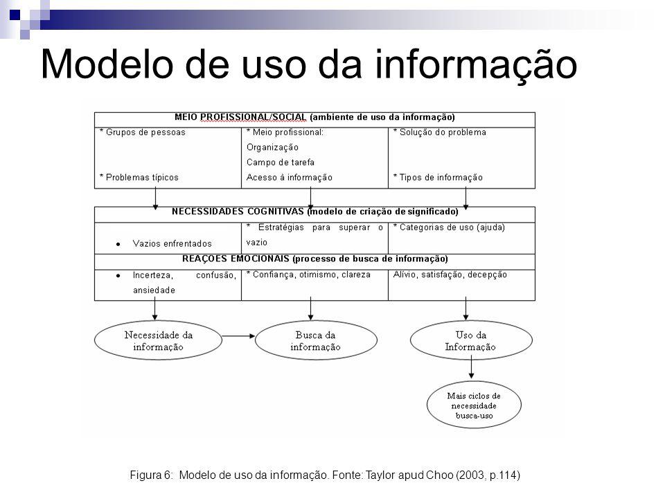 Modelo de uso da informação Figura 6: Modelo de uso da informação. Fonte: Taylor apud Choo (2003, p.114)