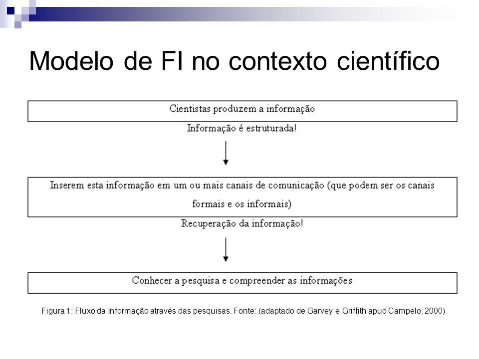 Modelo de FI no contexto científico Figura 1: Fluxo da Informação através das pesquisas. Fonte: (adaptado de Garvey e Griffith apud Campelo, 2000)