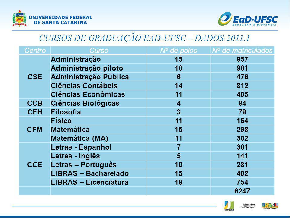 CURSOS DE GRADUAÇÃO EAD-UFSC – DADOS 2011.1 CentroCursoNº de polosNº de matriculados CSE Administração15857 Administração piloto10901 Administração Pú
