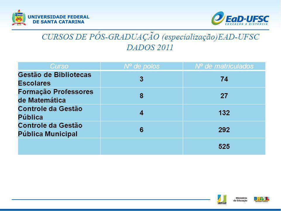 CURSOS DE PÓS-GRADUAÇÃO (especialização)EAD-UFSC DADOS 2011 CursoNº de polosNº de matriculados Gestão de Bibliotecas Escolares 374 Formação Professore