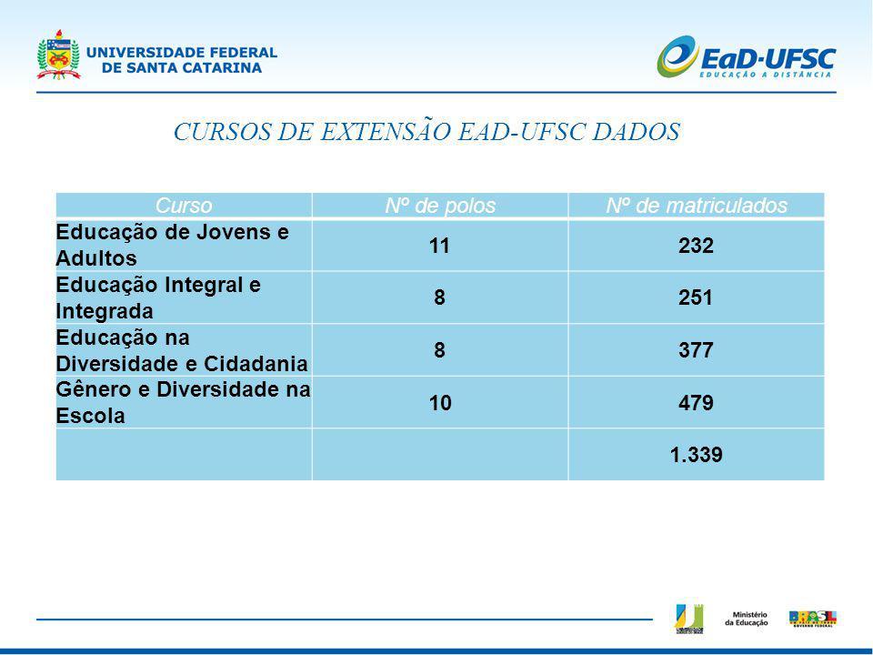 CURSOS DE EXTENSÃO EAD-UFSC DADOS CursoNº de polosNº de matriculados Educação de Jovens e Adultos 11232 Educação Integral e Integrada 8251 Educação na