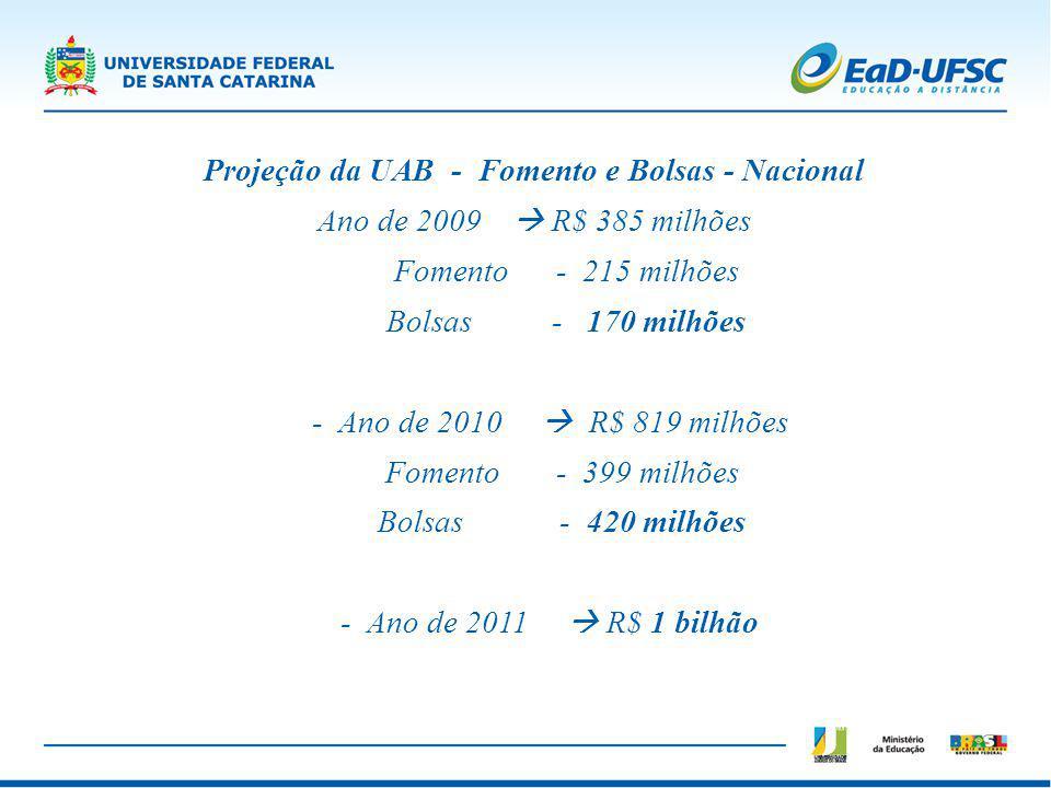 Projeção da UAB - Fomento e Bolsas - Nacional Ano de 2009 R$ 385 milhões Fomento - 215 milhões Bolsas - 170 milhões - Ano de 2010 R$ 819 milhões Fomen