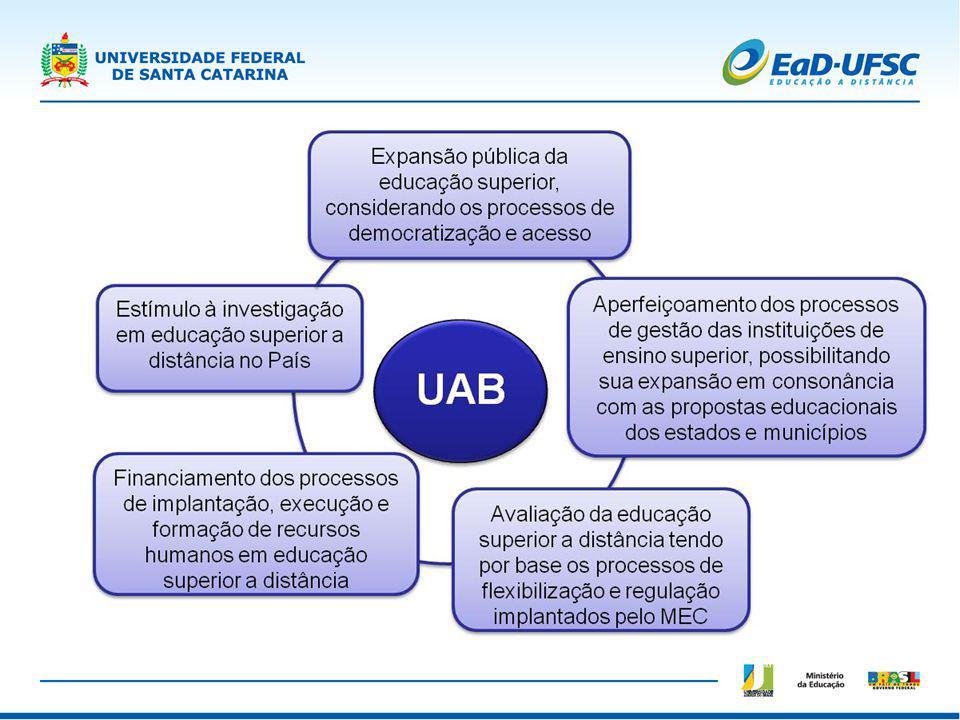 Projeção da UAB - Fomento e Bolsas - Nacional Ano de 2009 R$ 385 milhões Fomento - 215 milhões Bolsas - 170 milhões - Ano de 2010 R$ 819 milhões Fomento - 399 milhões Bolsas - 420 milhões - Ano de 2011 R$ 1 bilhão