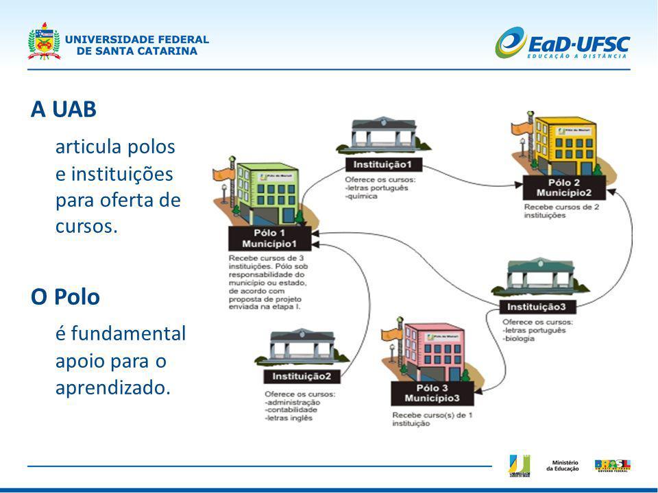 A UAB articula polos e instituições para oferta de cursos. O Polo é fundamental apoio para o aprendizado.