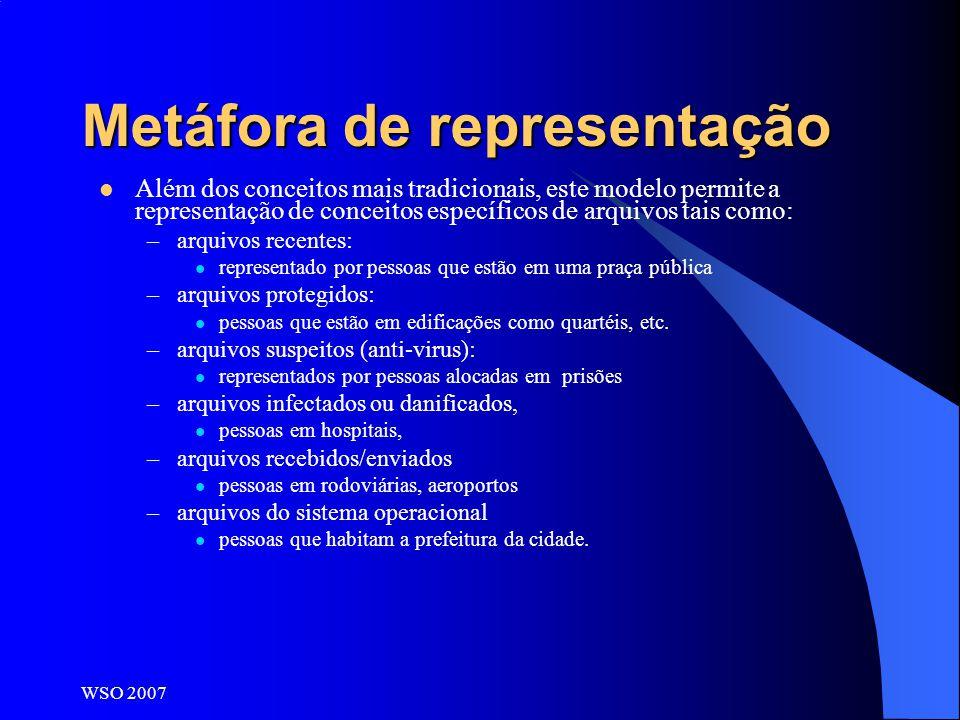 WSO 2007 Metáfora de representação Além dos conceitos mais tradicionais, este modelo permite a representação de conceitos específicos de arquivos tais