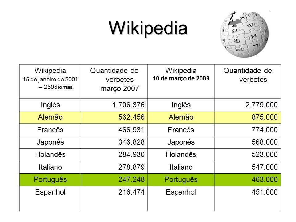 Wikipedia Wikipedia 15 de janeiro de 2001 – 250diomas Quantidade de verbetes março 2007 Wikipedia 10 de março de 2009 Quantidade de verbetes Inglês1.706.376Inglês2.779.000 Alemão562.456Alemão875.000 Francês466.931Francês774.000 Japonês346.828Japonês568.000 Holandês284.930Holandês523.000 Italiano278.879Italiano547.000 Português247.248Português463.000 Espanhol216.474Espanhol451.000