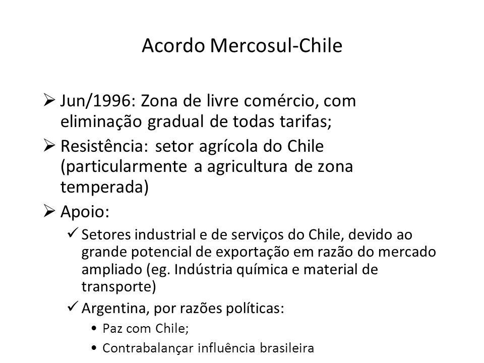 Mercosul e ALADI Fato: As exportações do Mercosul para o resto da Aladi são menos de 10%.