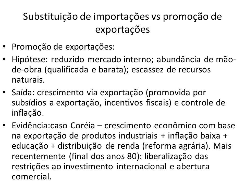 Substituição de importações vs promoção de exportações Promoção de exportações: Hipótese: reduzido mercado interno; abundância de mão- de-obra (qualificada e barata); escassez de recursos naturais.