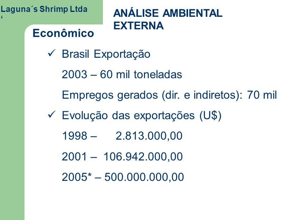 Laguna´s Shrimp Ltda ANÁLISE AMBIENTAL EXTERNA Econômico Brasil Exportação 2003 – 60 mil toneladas Empregos gerados (dir. e indiretos): 70 mil Evoluçã