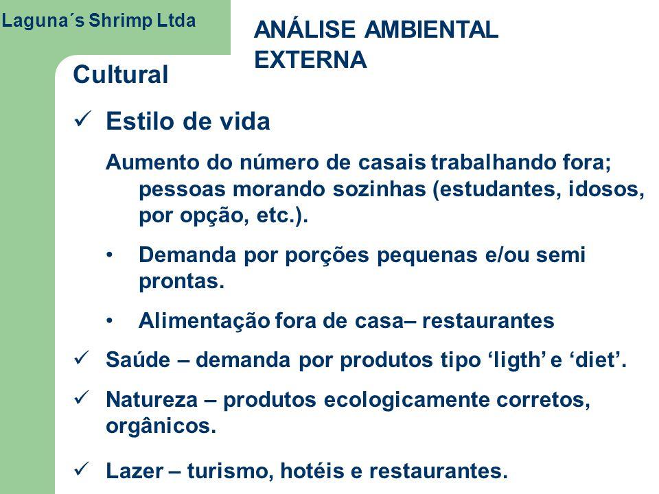 Laguna´s Shrimp Ltda ANÁLISE AMBIENTAL EXTERNA Cultural Estilo de vida Aumento do número de casais trabalhando fora; pessoas morando sozinhas (estudan