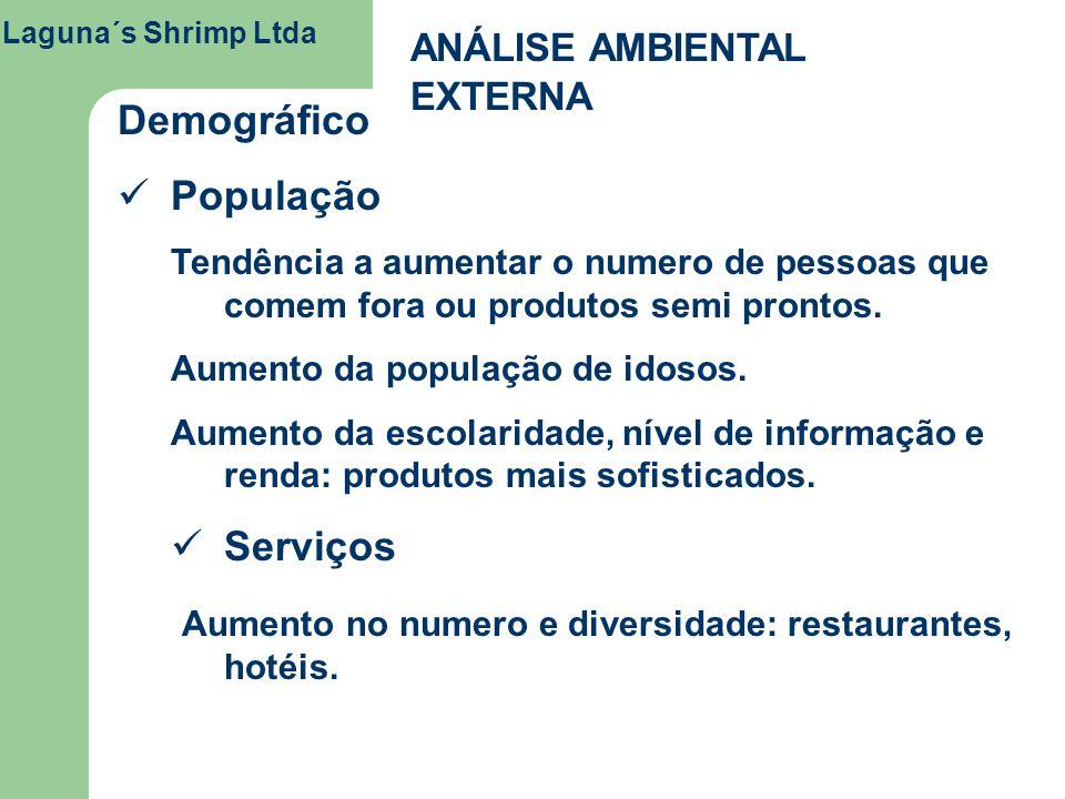 Laguna´s Shrimp Ltda ANÁLISE AMBIENTAL EXTERNA Demográfico População Tendência a aumentar o numero de pessoas que comem fora ou produtos semi prontos.