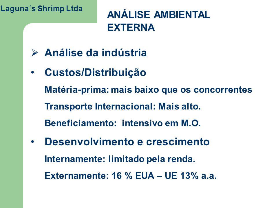 Laguna´s Shrimp Ltda ANÁLISE AMBIENTAL EXTERNA Análise da indústria Custos/Distribuição Matéria-prima: mais baixo que os concorrentes Transporte Inter