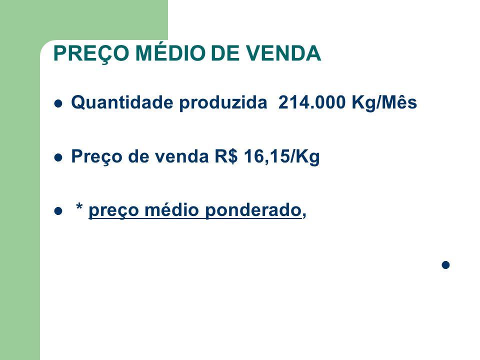 PREÇO MÉDIO DE VENDA Quantidade produzida 214.000 Kg/Mês Preço de venda R$ 16,15/Kg * preço médio ponderado,