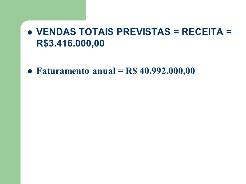 VENDAS TOTAIS PREVISTAS = RECEITA = R$3.416.000,00 Faturamento anual = R$ 40.992.000,00