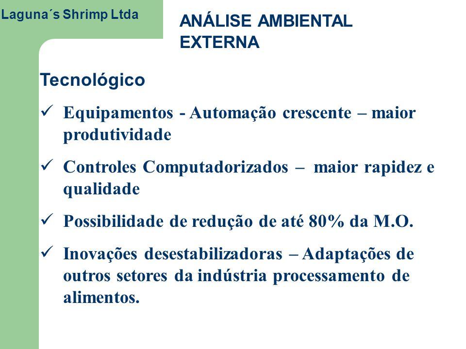 Laguna´s Shrimp Ltda ANÁLISE AMBIENTAL EXTERNA Tecnológico Equipamentos - Automação crescente – maior produtividade Controles Computadorizados – maior