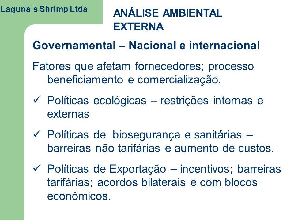 Laguna´s Shrimp Ltda ANÁLISE AMBIENTAL EXTERNA Governamental – Nacional e internacional Fatores que afetam fornecedores; processo beneficiamento e com