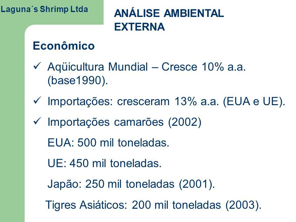 Laguna´s Shrimp Ltda ANÁLISE AMBIENTAL EXTERNA Econômico Aqüicultura Mundial – Cresce 10% a.a. (base1990). Importações: cresceram 13% a.a. (EUA e UE).
