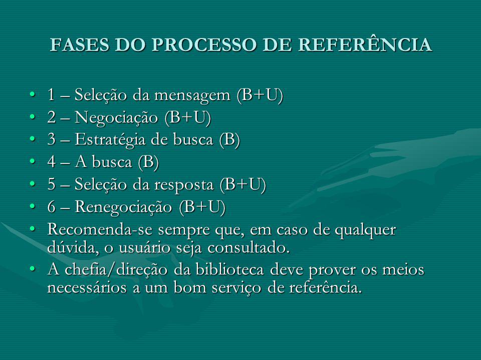 FASES DO PROCESSO DE REFERÊNCIA 1 – Seleção da mensagem (B+U)1 – Seleção da mensagem (B+U) 2 – Negociação (B+U)2 – Negociação (B+U) 3 – Estratégia de busca (B)3 – Estratégia de busca (B) 4 – A busca (B)4 – A busca (B) 5 – Seleção da resposta (B+U)5 – Seleção da resposta (B+U) 6 – Renegociação (B+U)6 – Renegociação (B+U) Recomenda-se sempre que, em caso de qualquer dúvida, o usuário seja consultado.Recomenda-se sempre que, em caso de qualquer dúvida, o usuário seja consultado.