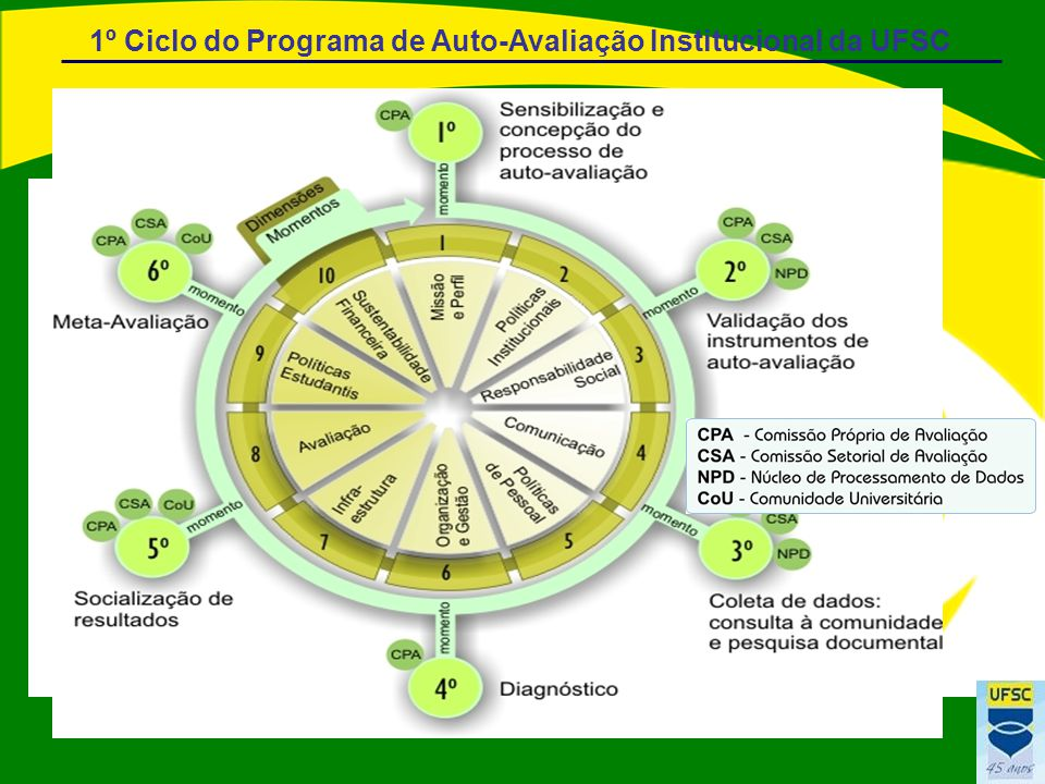 1º Ciclo do Programa de Auto-Avaliação Institucional da UFSC