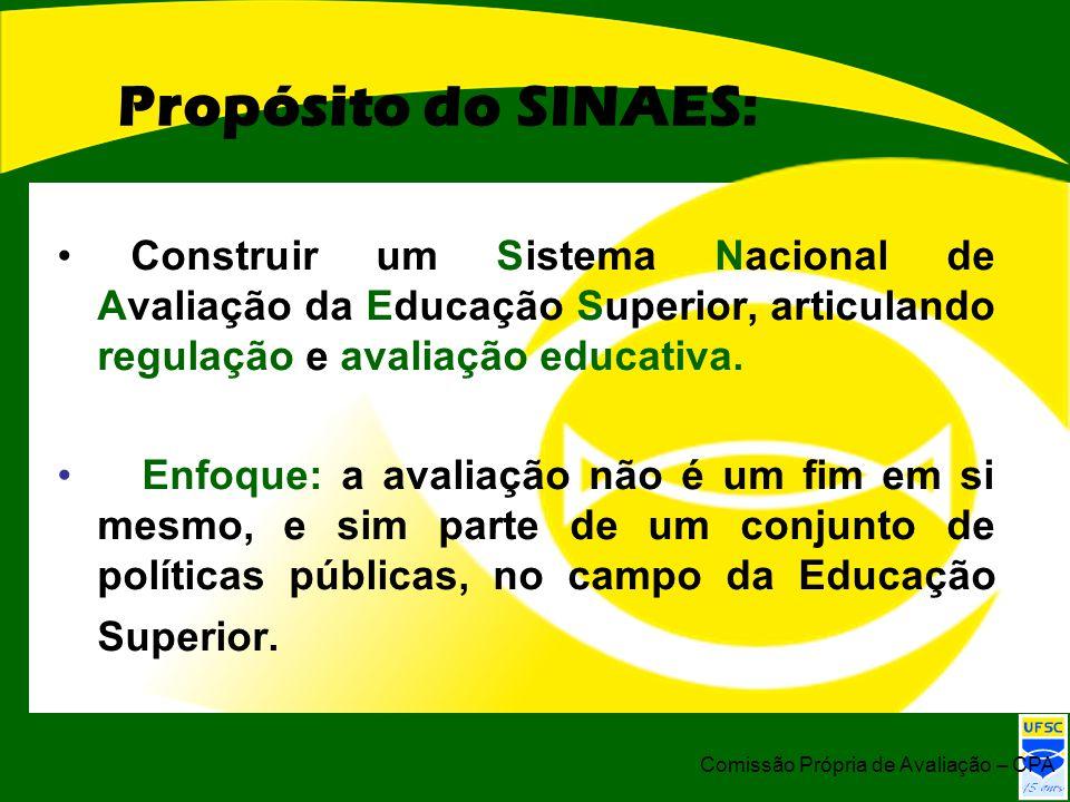 Propósito do SINAES: Construir um Sistema Nacional de Avaliação da Educação Superior, articulando regulação e avaliação educativa. Enfoque: a avaliaçã