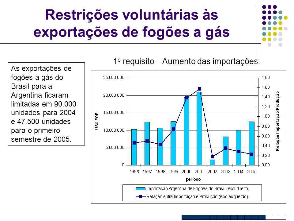 Restrições voluntárias às exportações de fogões a gás 1 o requisito – Aumento das importações: As exportações de fogões a gás do Brasil para a Argenti