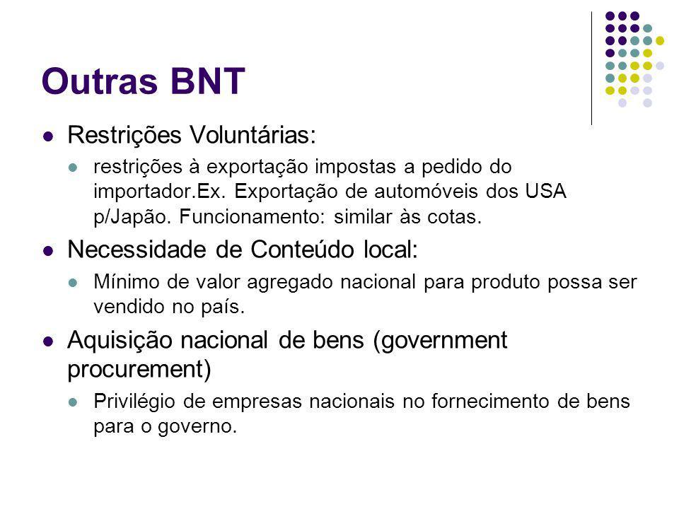 Outras BNT Restrições Voluntárias: restrições à exportação impostas a pedido do importador.Ex. Exportação de automóveis dos USA p/Japão. Funcionamento