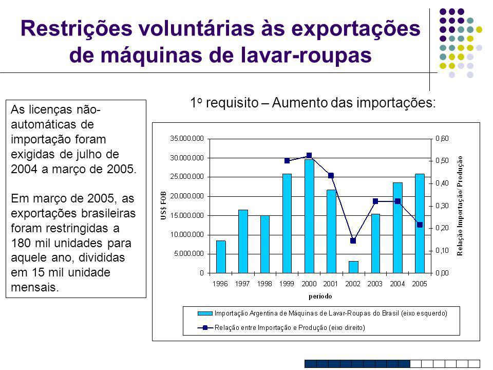 Restrições voluntárias às exportações de máquinas de lavar-roupas 1 o requisito – Aumento das importações: As licenças não- automáticas de importação