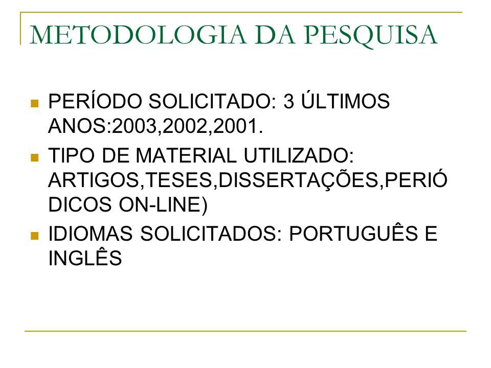 METODOLOGIA DA PESQUISA PERÍODO SOLICITADO: 3 ÚLTIMOS ANOS:2003,2002,2001. TIPO DE MATERIAL UTILIZADO: ARTIGOS,TESES,DISSERTAÇÕES,PERIÓ DICOS ON-LINE)