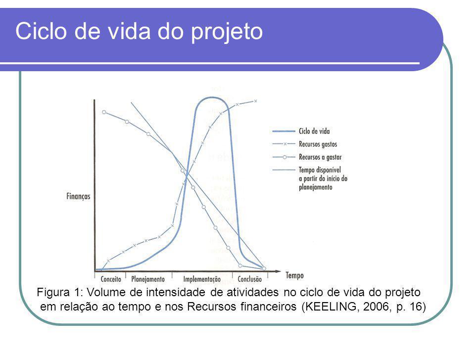 Eventos no ciclo de vida do projeto Figura 2: Seqüência típica de eventos durante o ciclo de vida do projeto (KEELING, 2006, p.